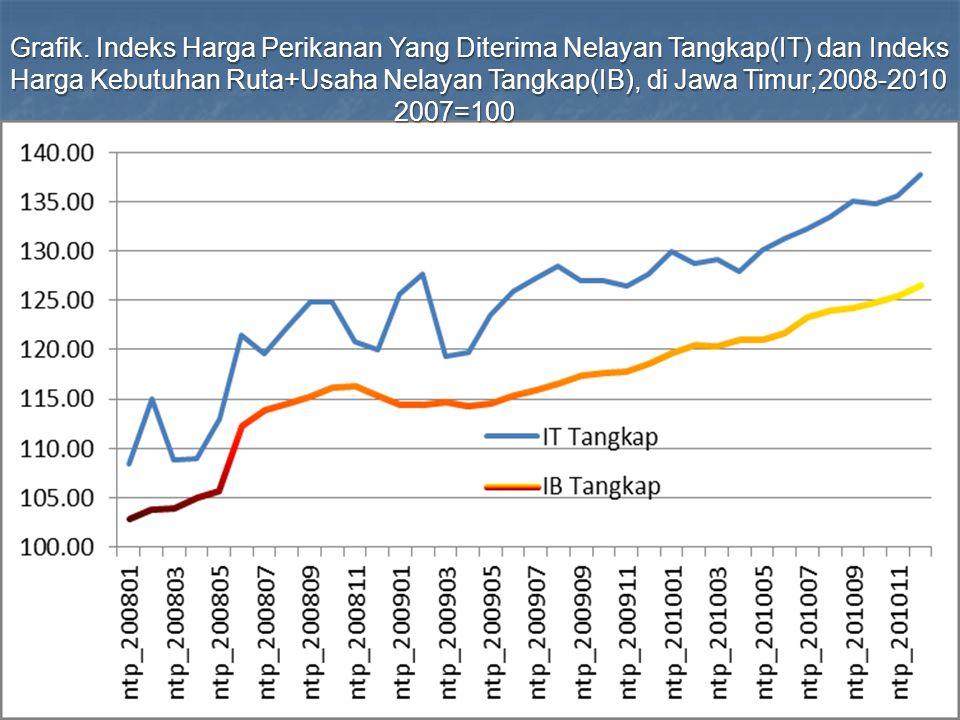 Grafik. Indeks Harga Perikanan Yang Diterima Nelayan Tangkap(IT) dan Indeks Harga Kebutuhan Ruta+Usaha Nelayan Tangkap(IB), di Jawa Timur,2008-2010