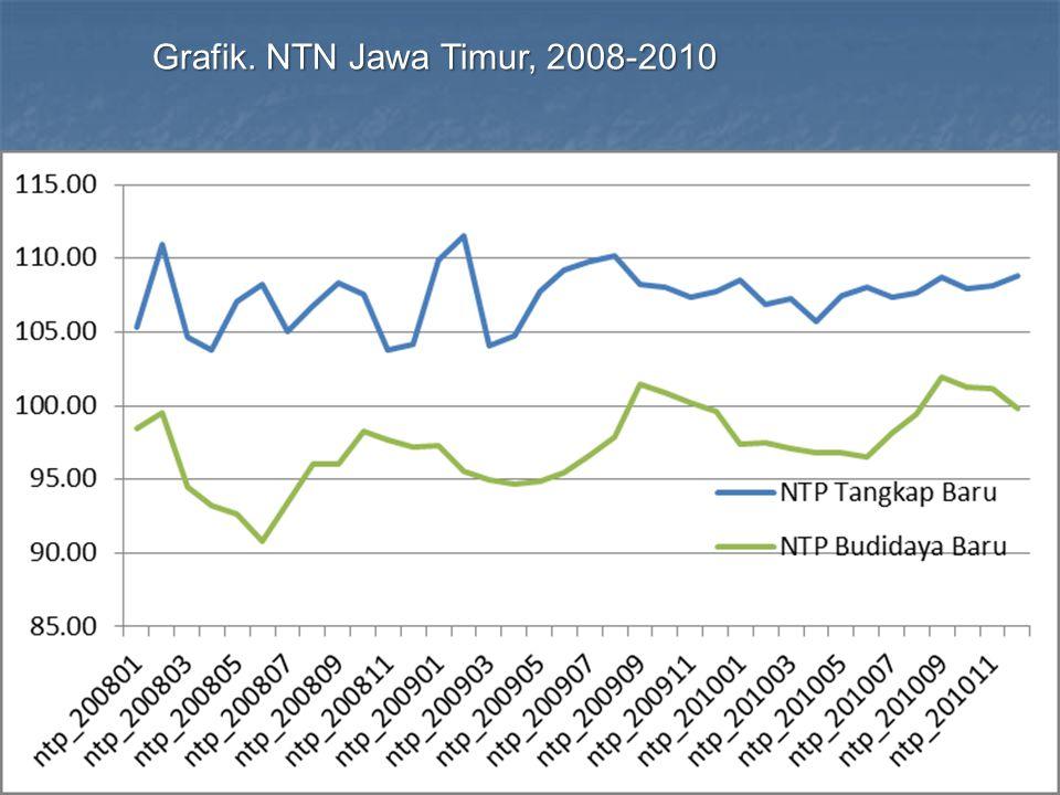 Grafik. NTN Jawa Timur, 2008-2010