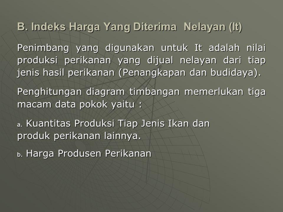 B. Indeks Harga Yang Diterima Nelayan (It)