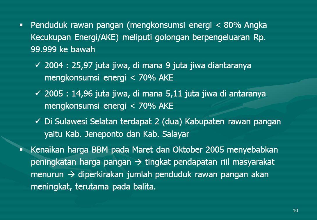 Penduduk rawan pangan (mengkonsumsi energi < 80% Angka Kecukupan Energi/AKE) meliputi golongan berpengeluaran Rp. 99.999 ke bawah