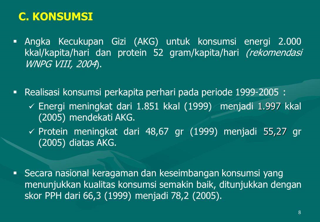 C. KONSUMSI Angka Kecukupan Gizi (AKG) untuk konsumsi energi 2.000 kkal/kapita/hari dan protein 52 gram/kapita/hari (rekomendasi WNPG VIII, 2004).