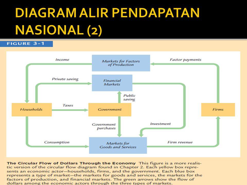 DIAGRAM ALIR PENDAPATAN NASIONAL (2)