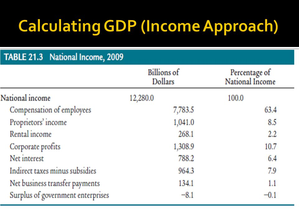 calculating gdp and national income of the us Gdp vs gnp – what's the or gross national product uses gdp, but adds income from foreign sources  the united states shifted to gdp as its primary.