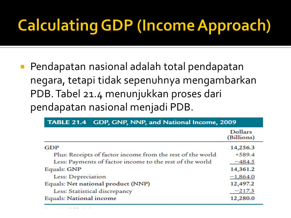Calculating GDP (Income Approach)