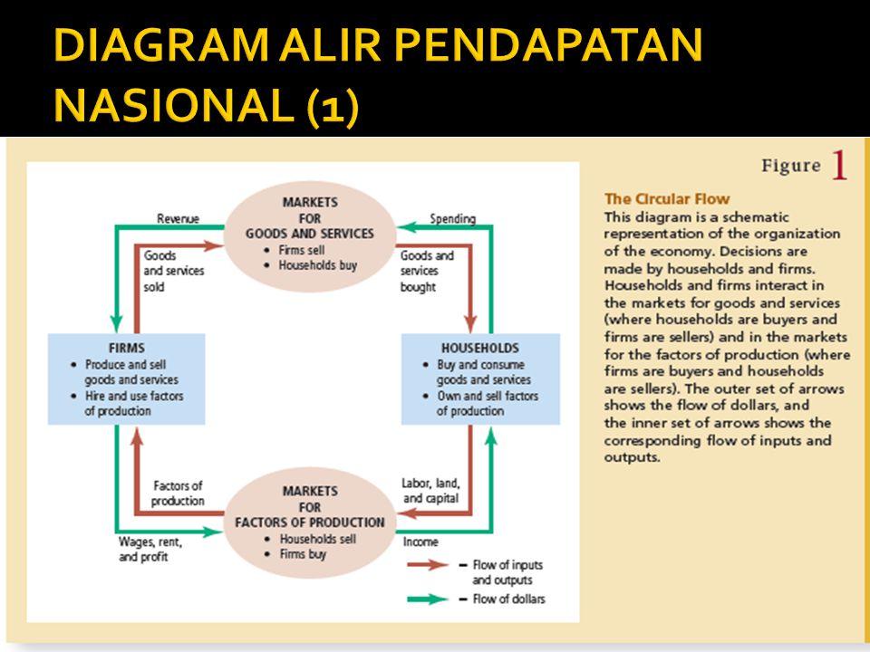 DIAGRAM ALIR PENDAPATAN NASIONAL (1)