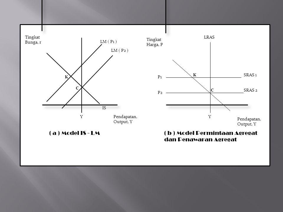 ( b ) Model Permintaan Agregat dan Penawaran Agregat