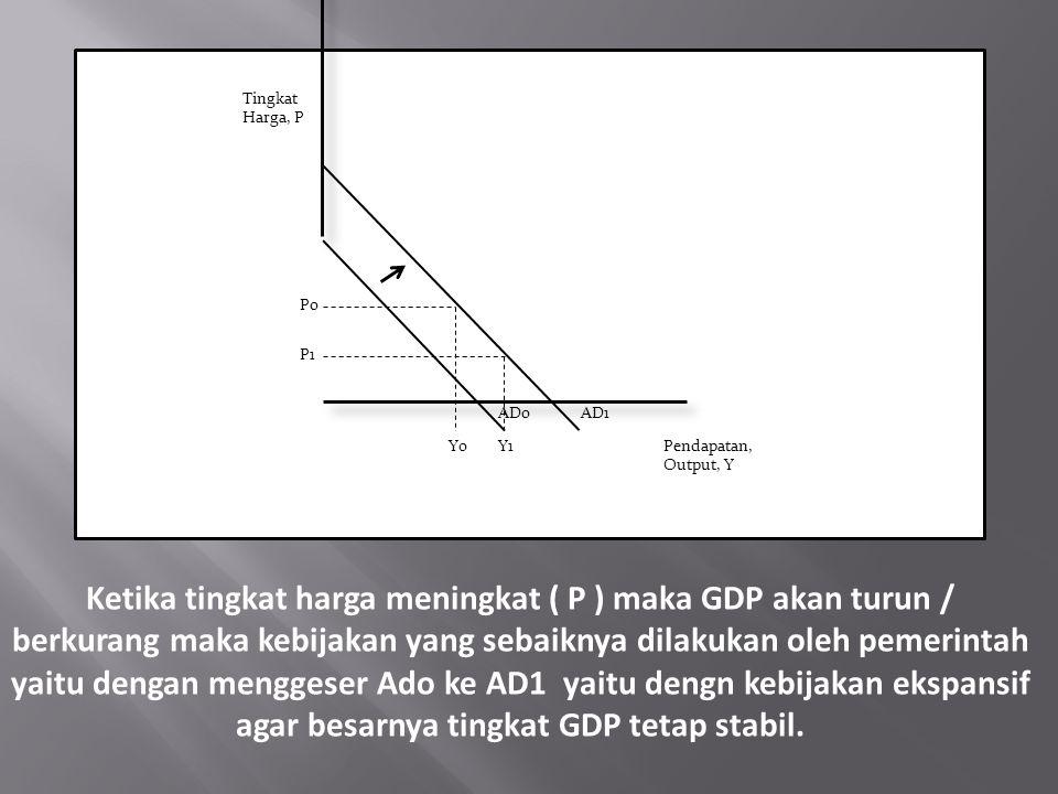 Tingkat Harga, P Pendapatan, Output, Y. Po. P1. Y0. Y1. ADo. AD1.