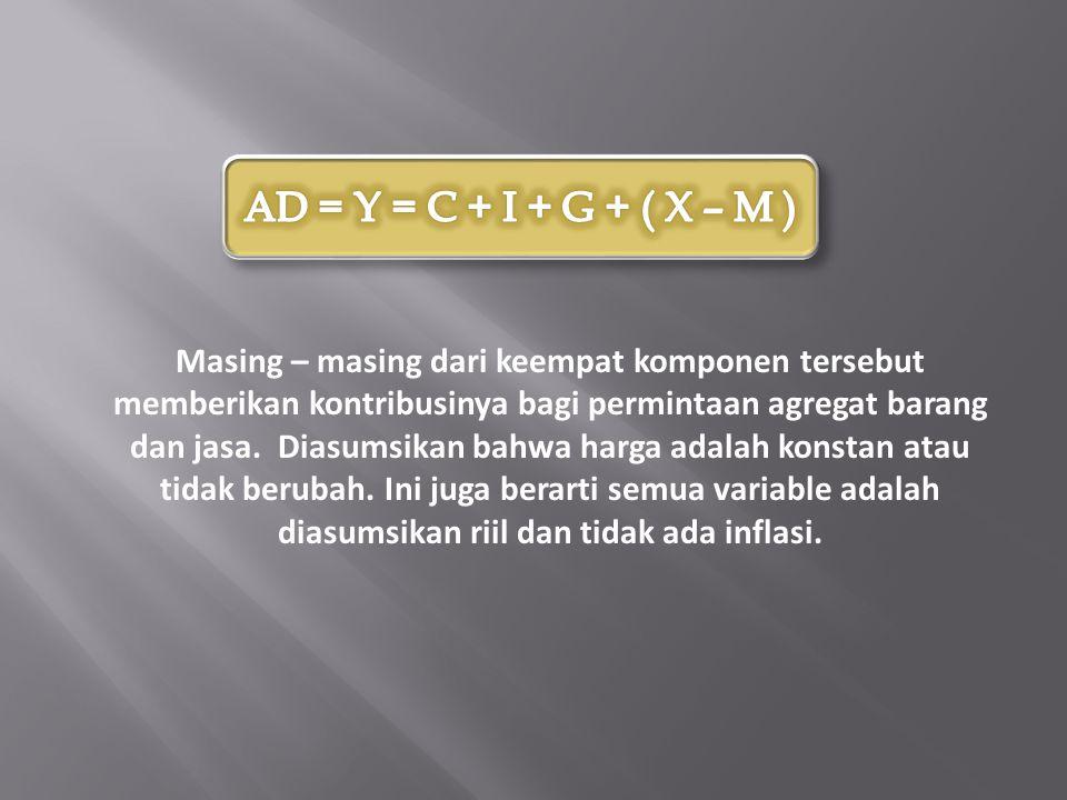 AD = Y = C + I + G + ( X – M )
