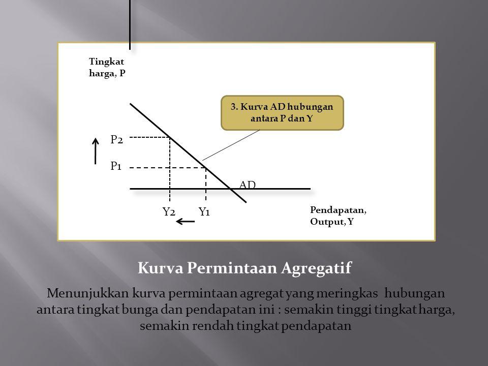 3. Kurva AD hubungan antara P dan Y Kurva Permintaan Agregatif