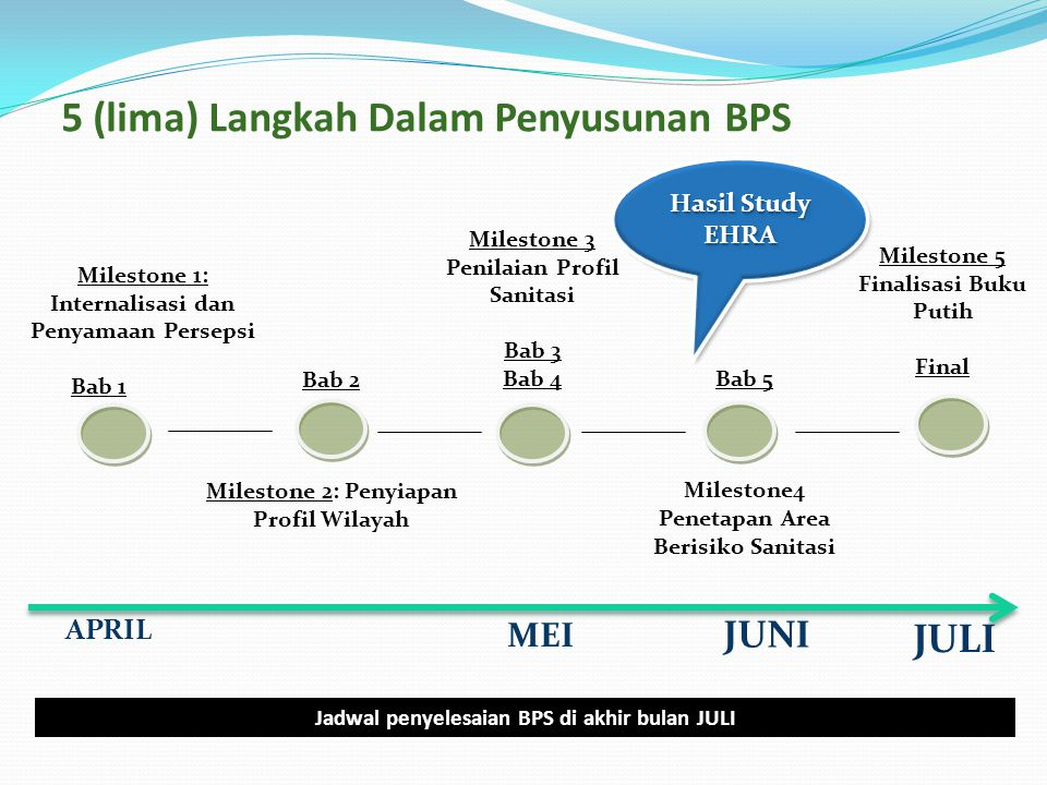 5 (lima) Langkah Dalam Penyusunan BPS