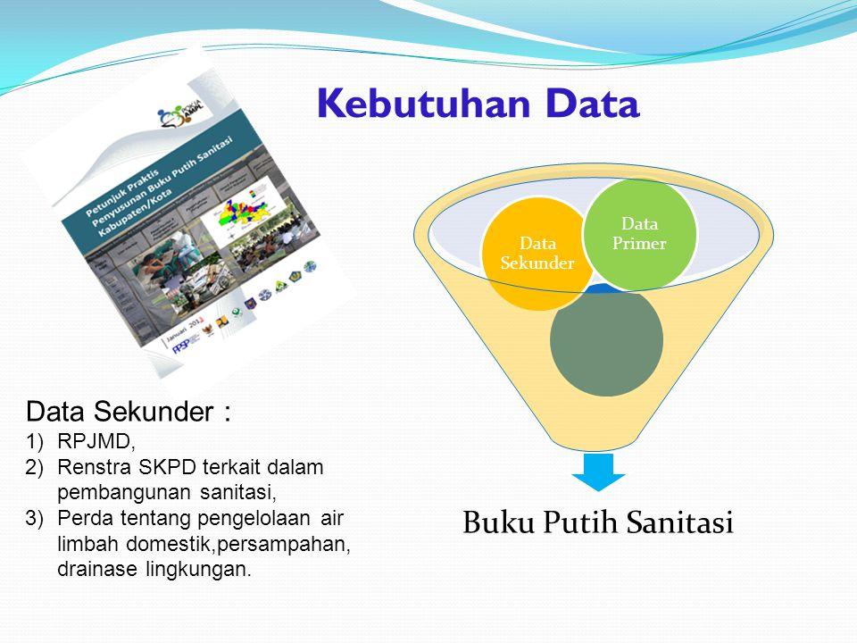 Kebutuhan Data Buku Putih Sanitasi Data Sekunder : RPJMD,