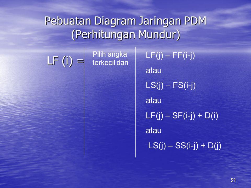 Pebuatan Diagram Jaringan PDM (Perhitungan Mundur)
