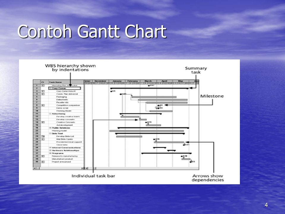 Contoh Gantt Chart