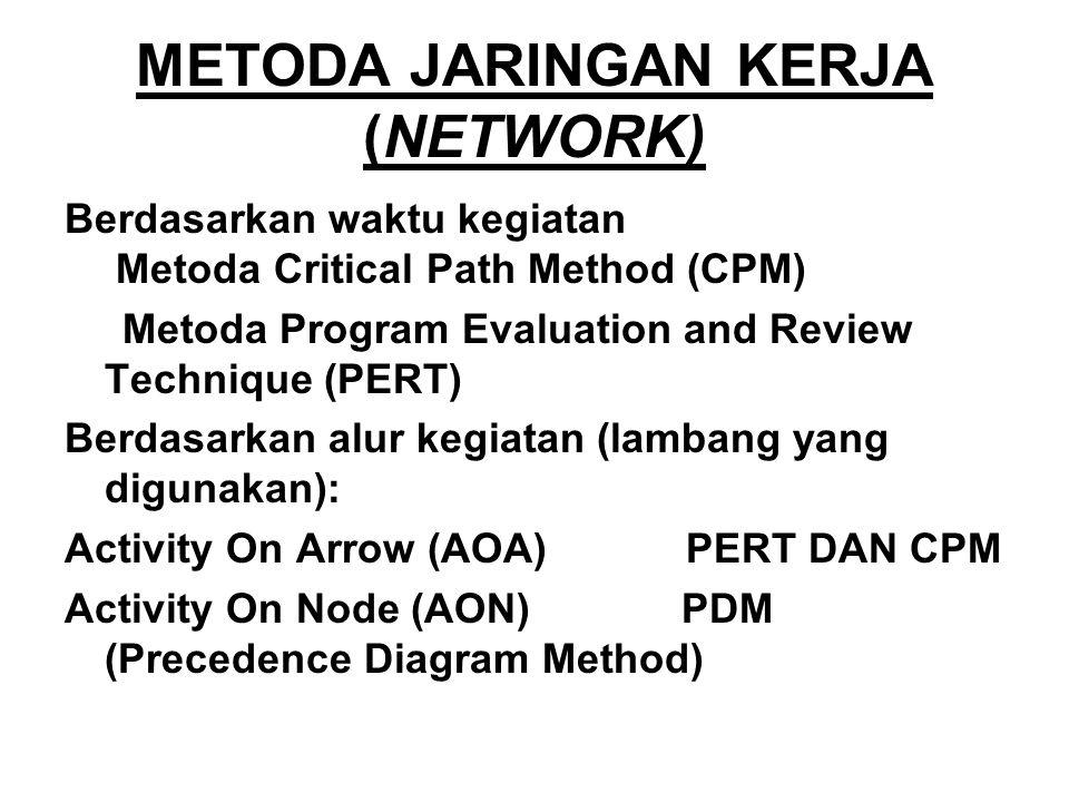 METODA JARINGAN KERJA (NETWORK)