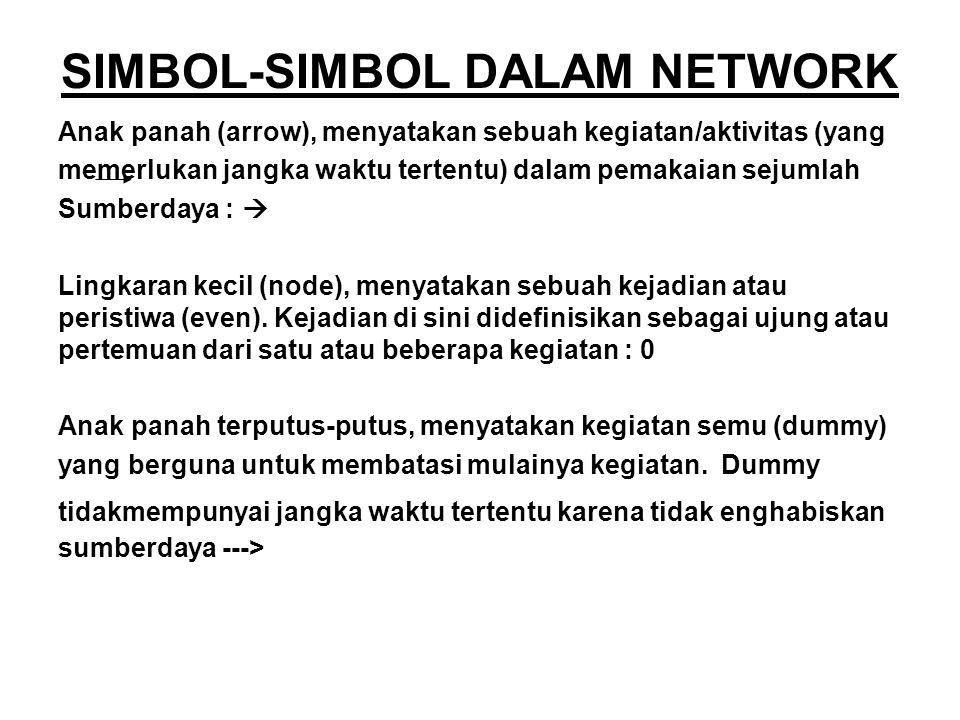 SIMBOL-SIMBOL DALAM NETWORK