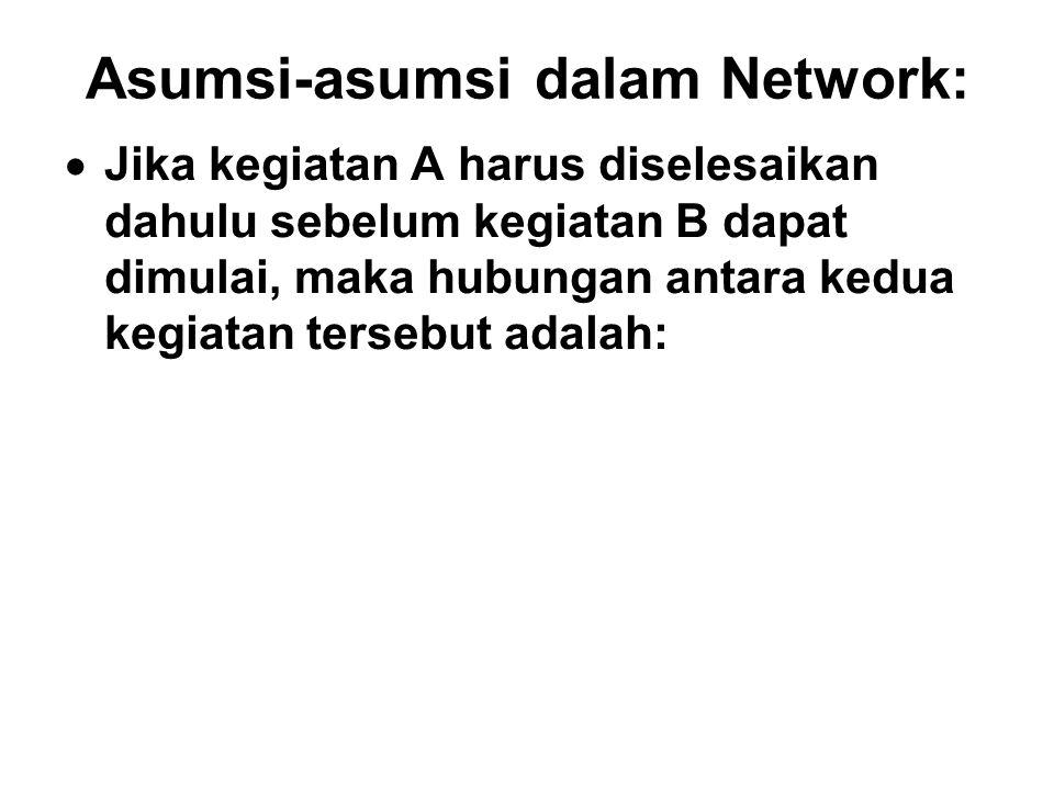 Asumsi-asumsi dalam Network: