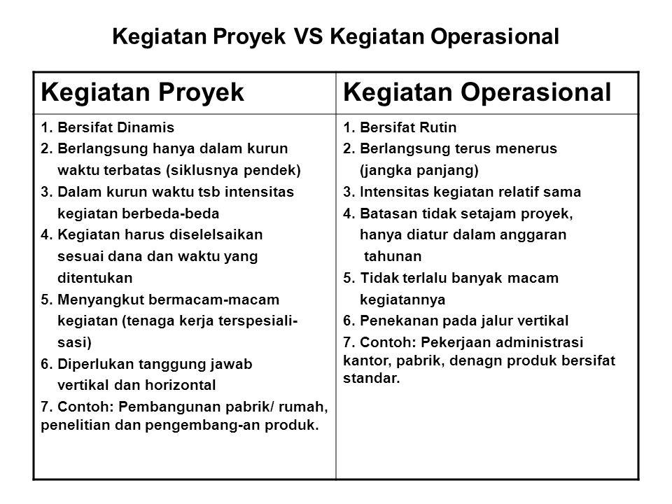 Kegiatan Proyek VS Kegiatan Operasional