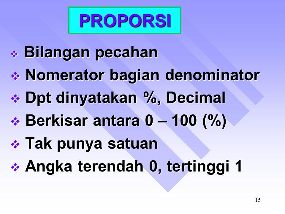 PROPORSI Nomerator bagian denominator Dpt dinyatakan %, Decimal