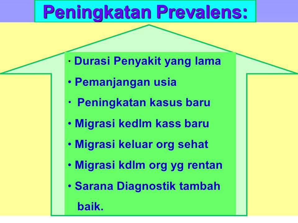 Peningkatan Prevalens:
