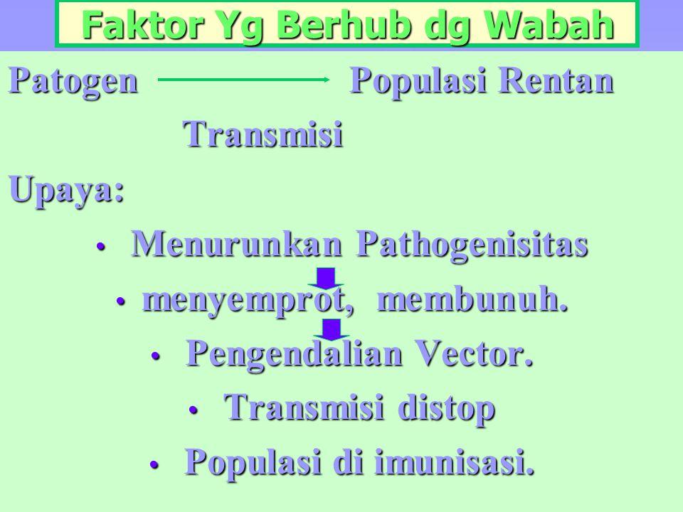 Faktor Yg Berhub dg Wabah