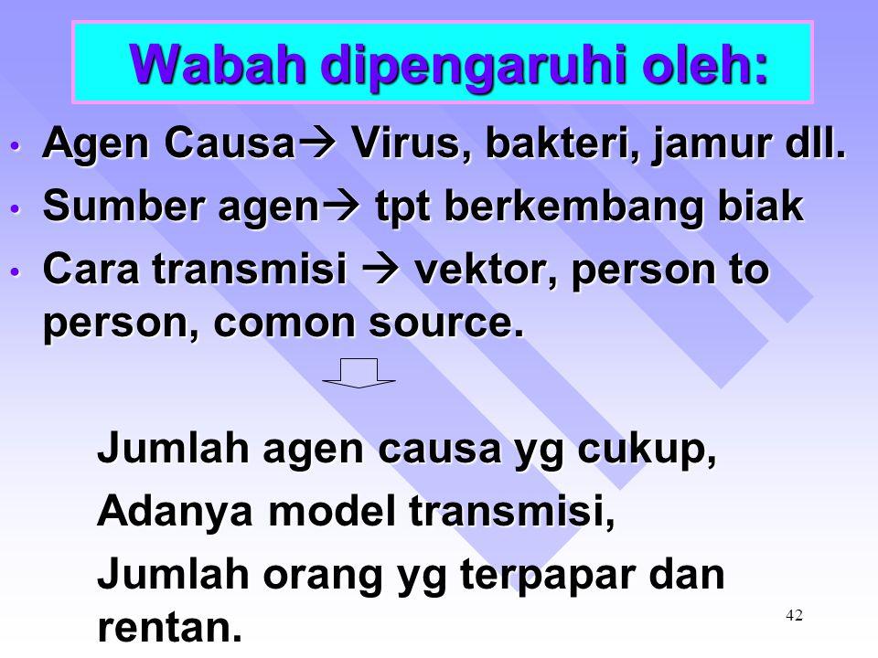 Wabah dipengaruhi oleh: