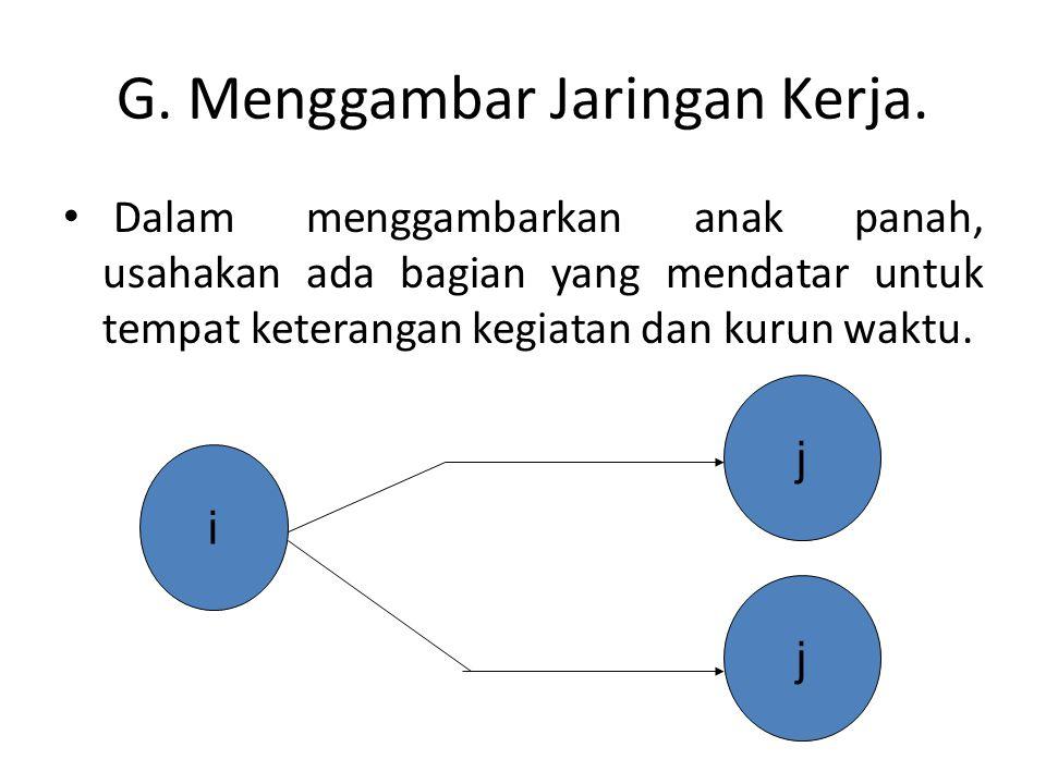 G. Menggambar Jaringan Kerja.