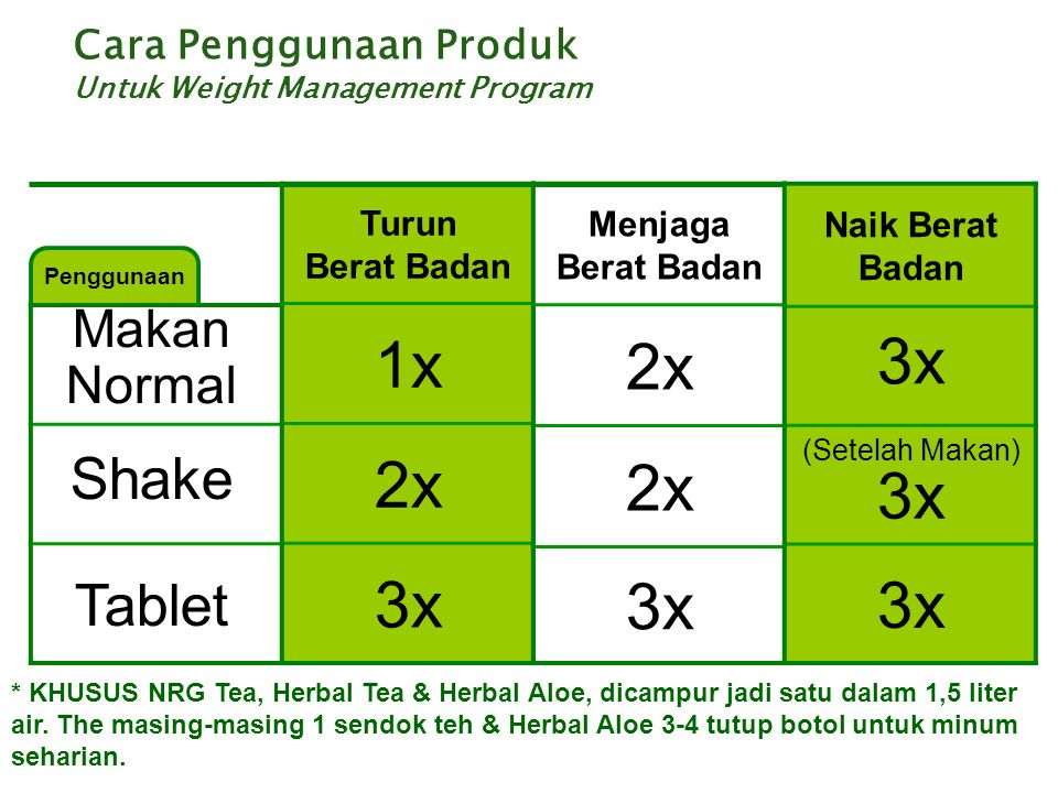 2x 1x 3x 2x 3x 3x Shake Tablet Makan Normal