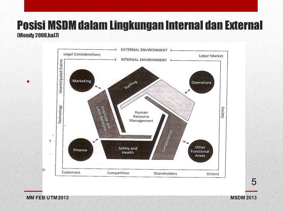 Posisi MSDM dalam Lingkungan Internal dan External (Mondy 2008,hal7)