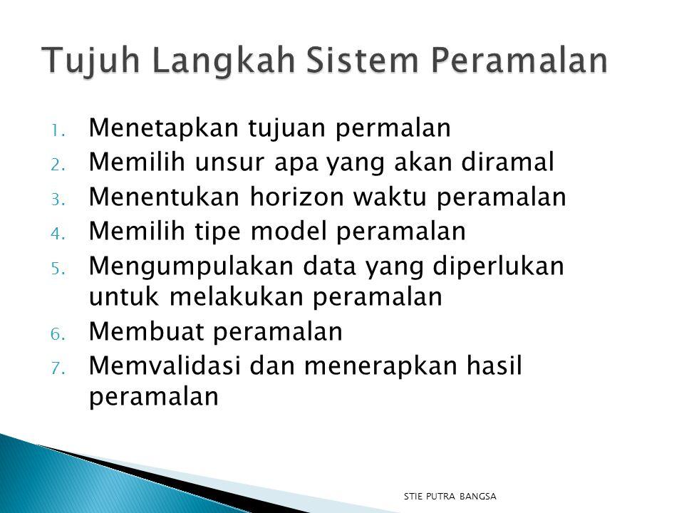 Tujuh Langkah Sistem Peramalan
