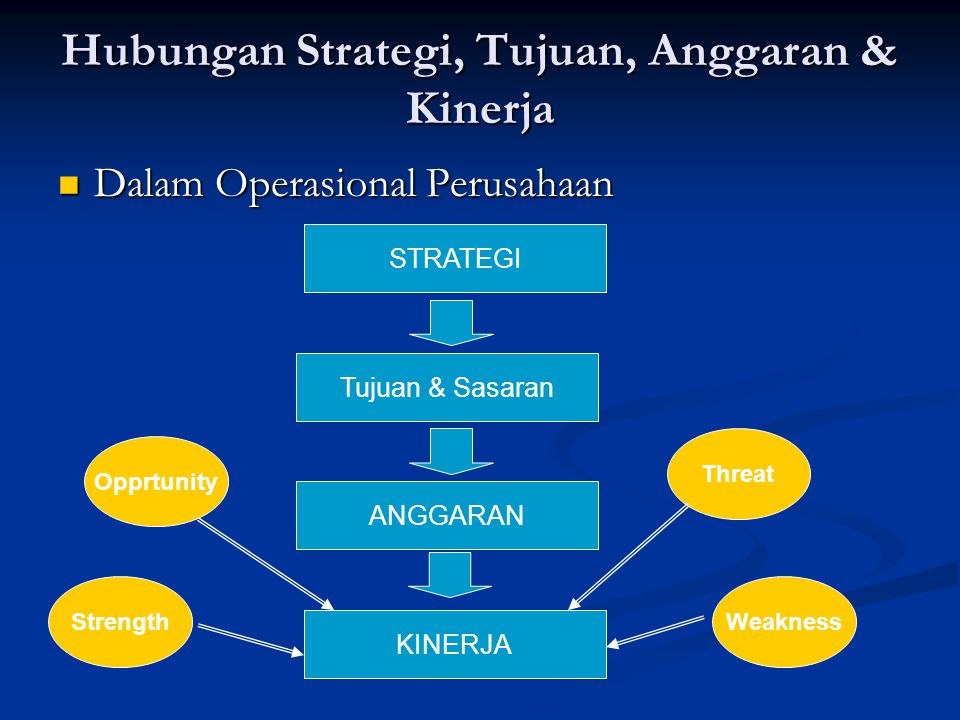 Hubungan Strategi, Tujuan, Anggaran & Kinerja