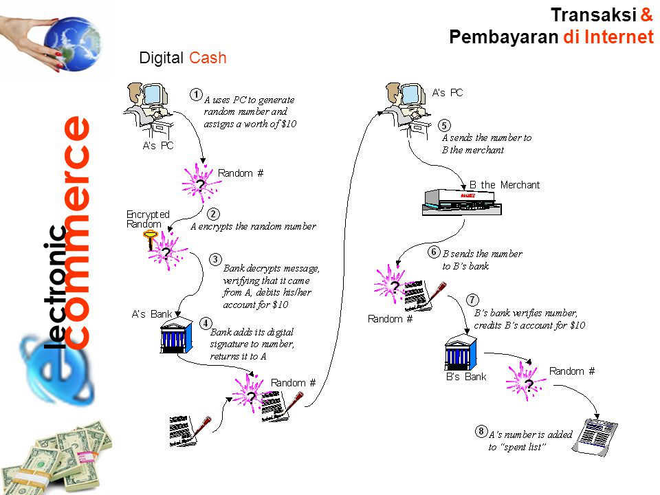Transaksi & Pembayaran di Internet Digital Cash lectronic commerce