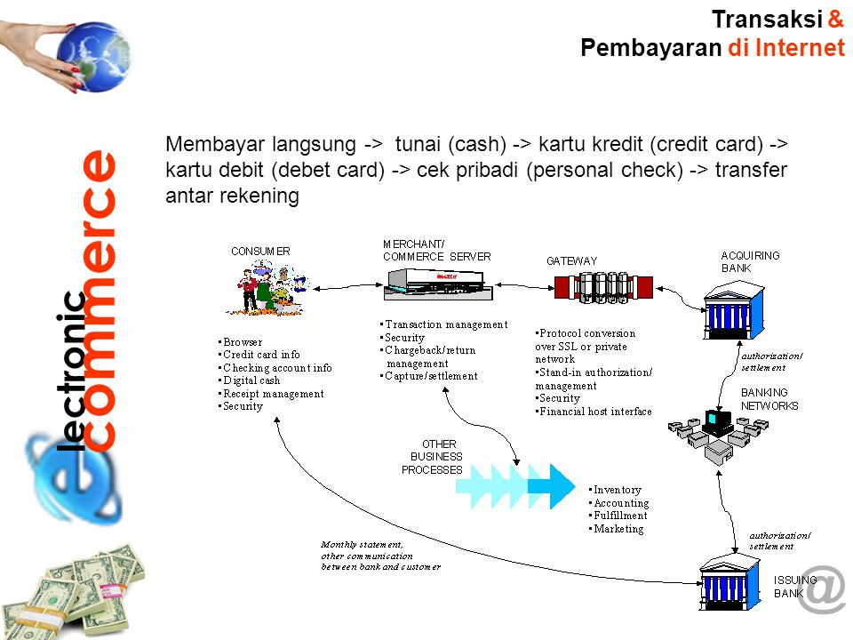 commerce @ lectronic Transaksi & Pembayaran di Internet