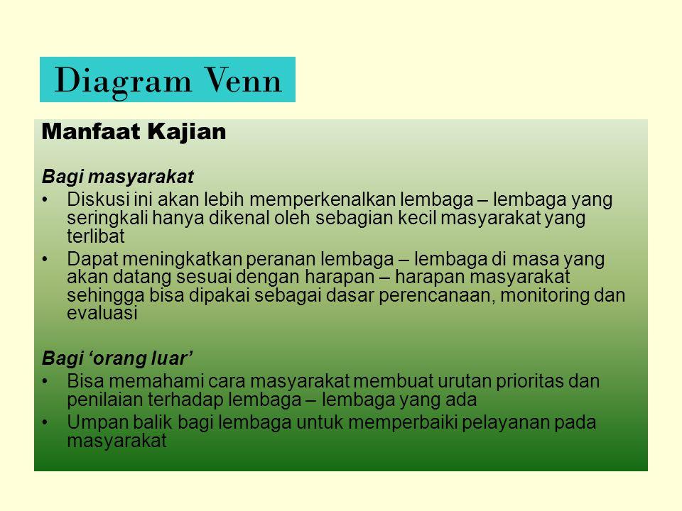 Diagram Venn Manfaat Kajian Bagi masyarakat
