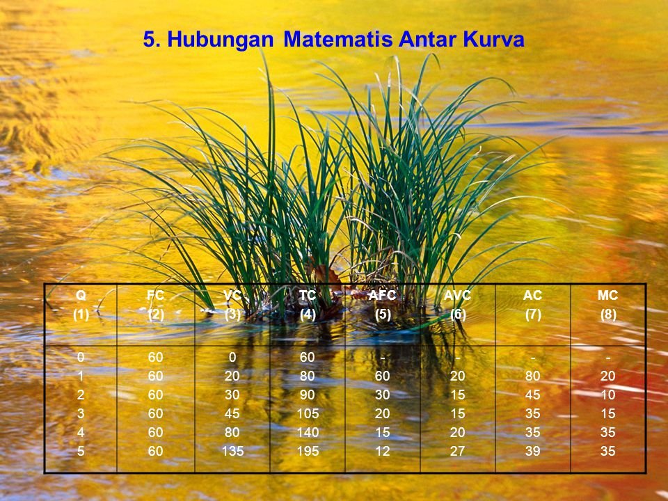 5. Hubungan Matematis Antar Kurva