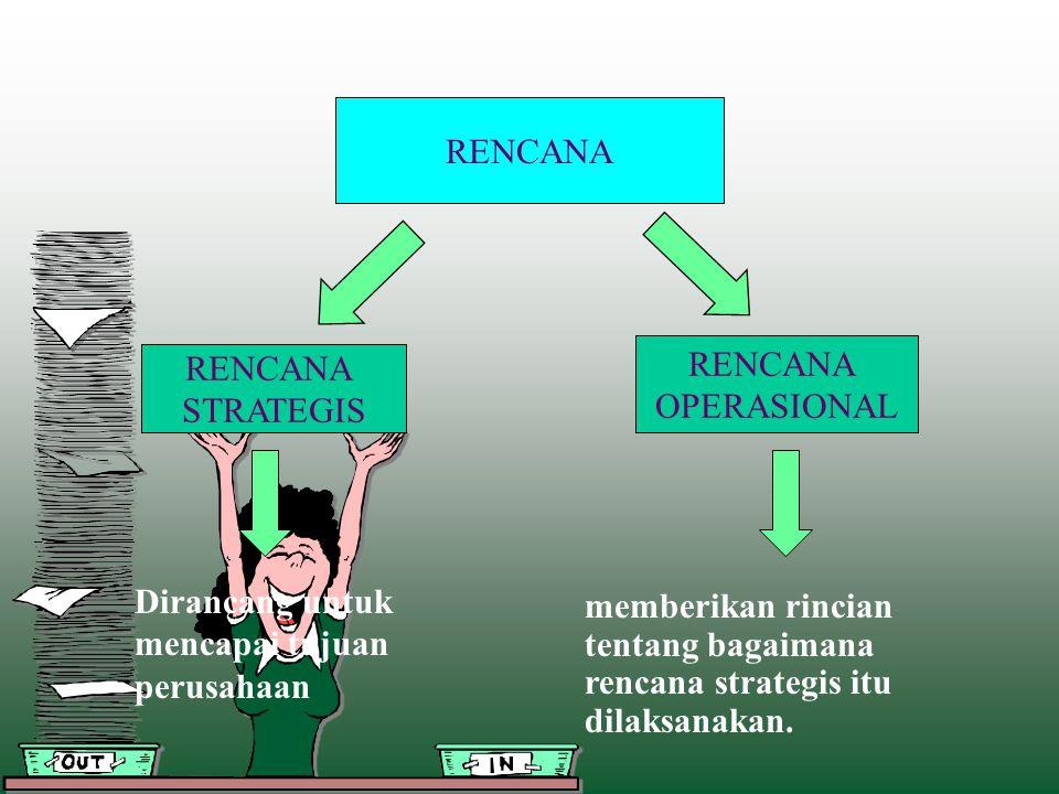 RENCANA RENCANA. OPERASIONAL. RENCANA. STRATEGIS. Dirancang untuk mencapai tujuan perusahaan.
