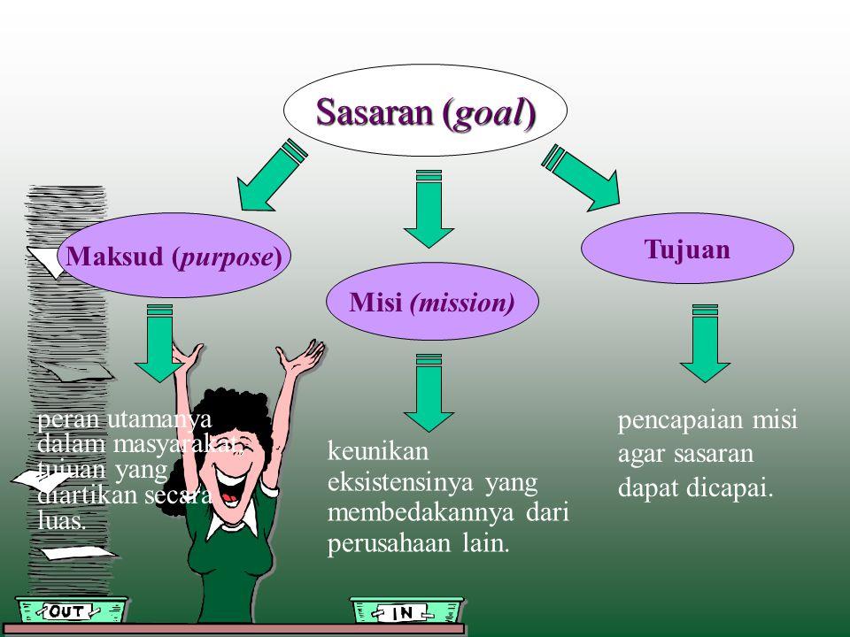 Sasaran (goal) Tujuan Maksud (purpose) Misi (mission)