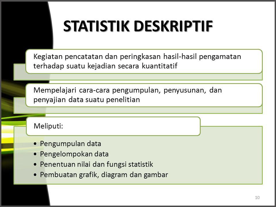 STATISTIK DESKRIPTIF Kegiatan pencatatan dan peringkasan hasil-hasil pengamatan terhadap suatu kejadian secara kuantitatif.