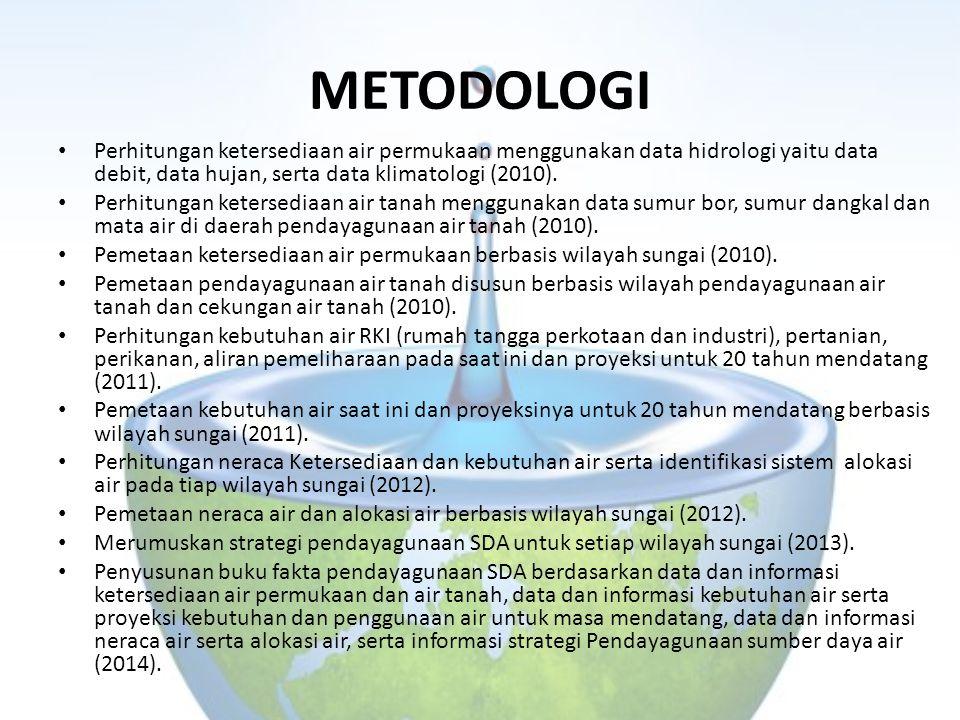 METODOLOGI Perhitungan ketersediaan air permukaan menggunakan data hidrologi yaitu data debit, data hujan, serta data klimatologi (2010).