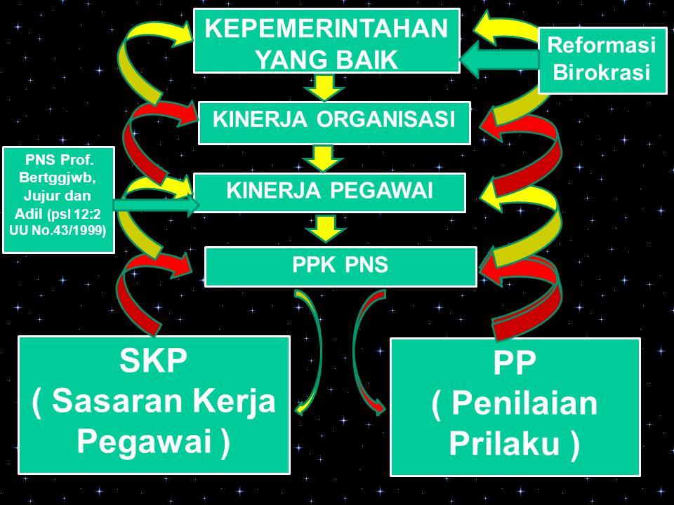SKP ( Sasaran Kerja Pegawai ) PP ( Penilaian Prilaku )