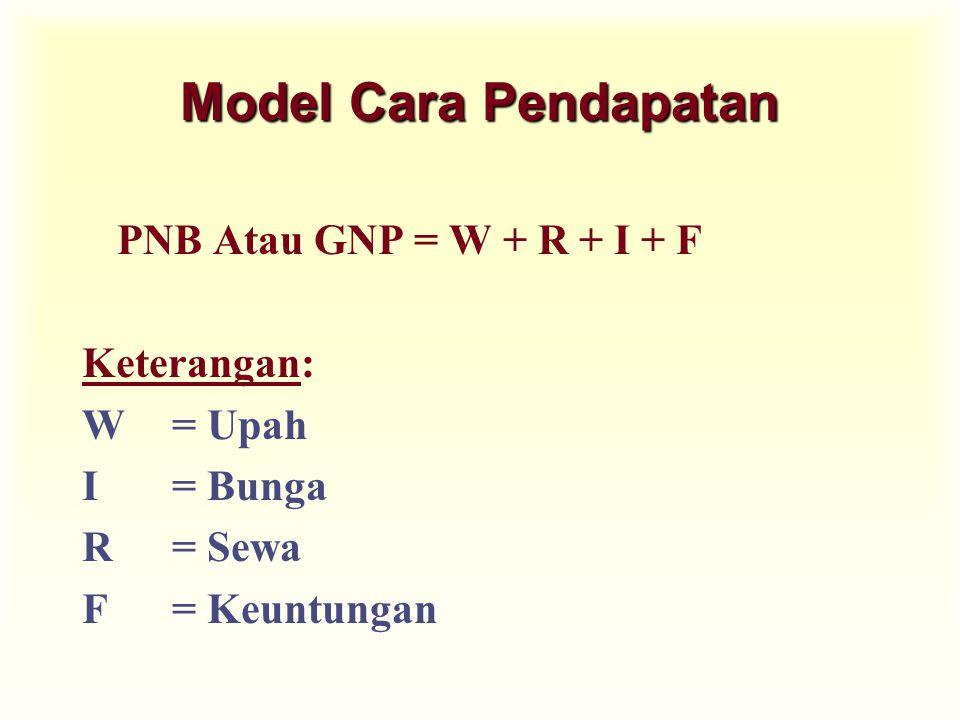 Model Cara Pendapatan PNB Atau GNP = W + R + I + F Keterangan: