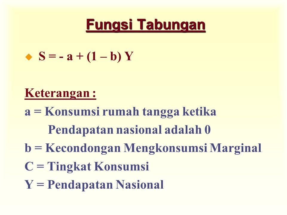 Fungsi Tabungan S = - a + (1 – b) Y Keterangan :