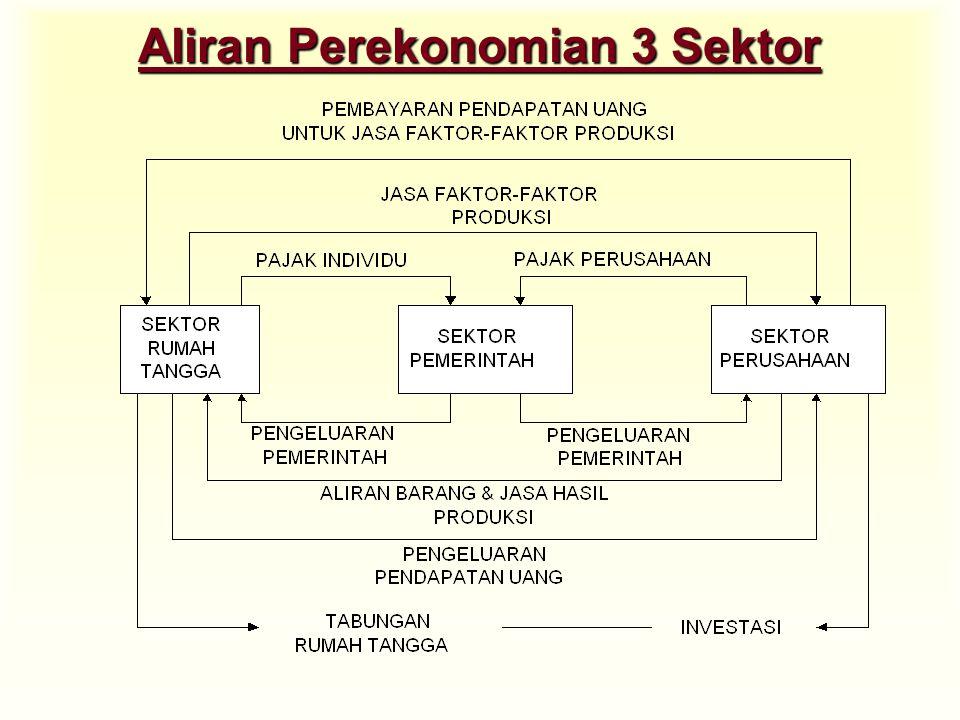 Aliran Perekonomian 3 Sektor