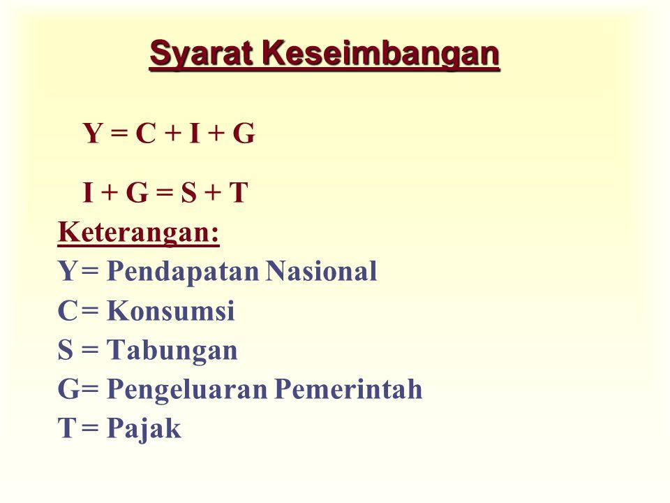 Syarat Keseimbangan Y = C + I + G I + G = S + T Keterangan: