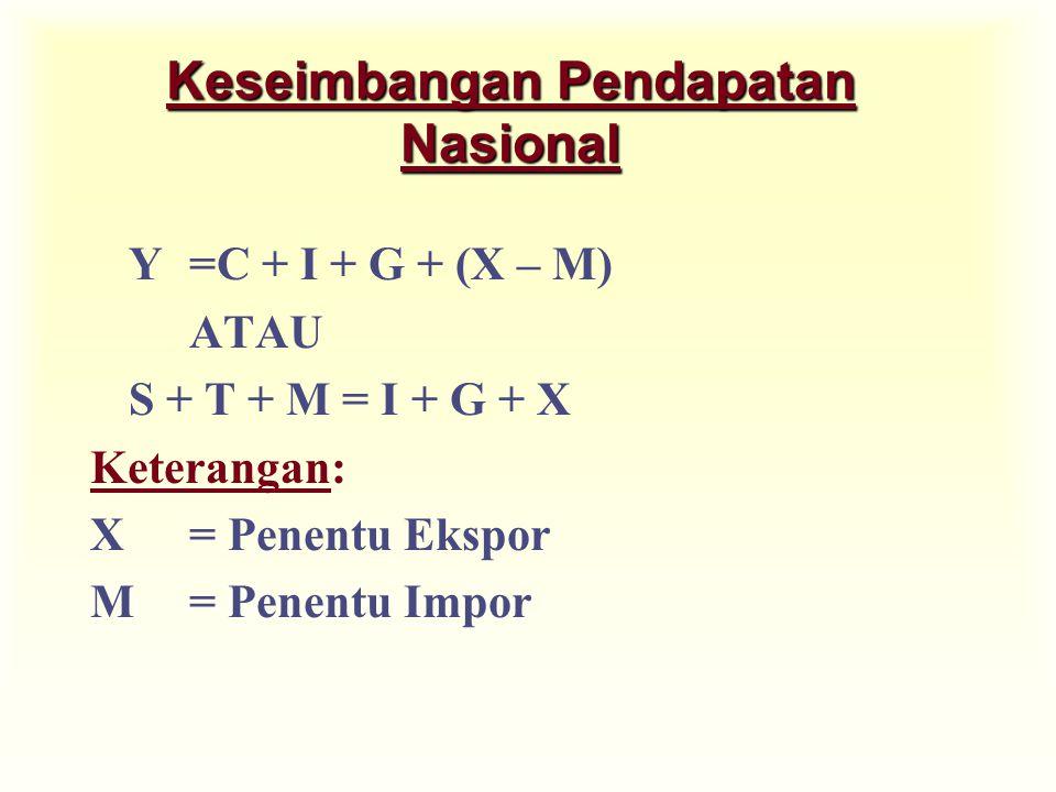 Keseimbangan Pendapatan Nasional
