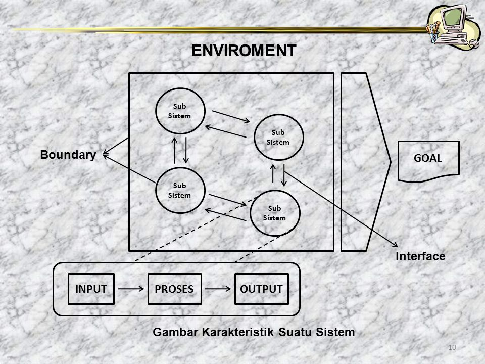 Gambar Karakteristik Suatu Sistem