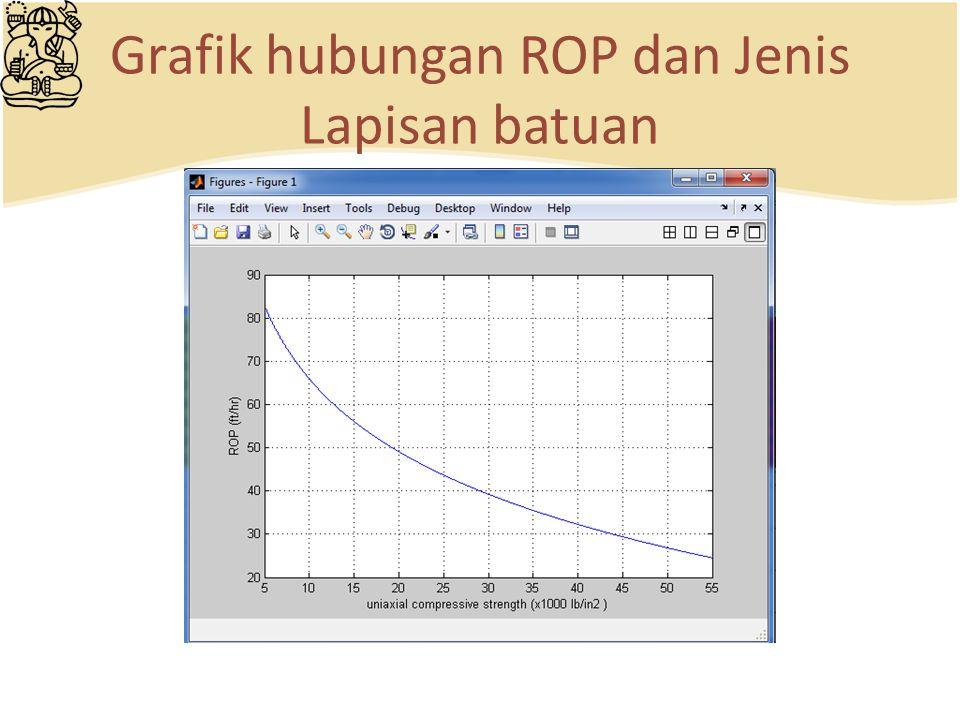 Grafik hubungan ROP dan Jenis Lapisan batuan