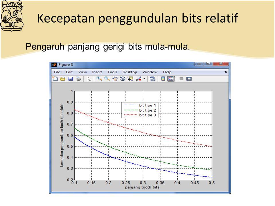 Kecepatan penggundulan bits relatif