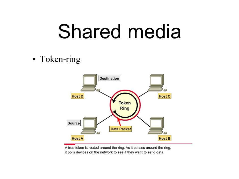 Shared media Token-ring Catatan :