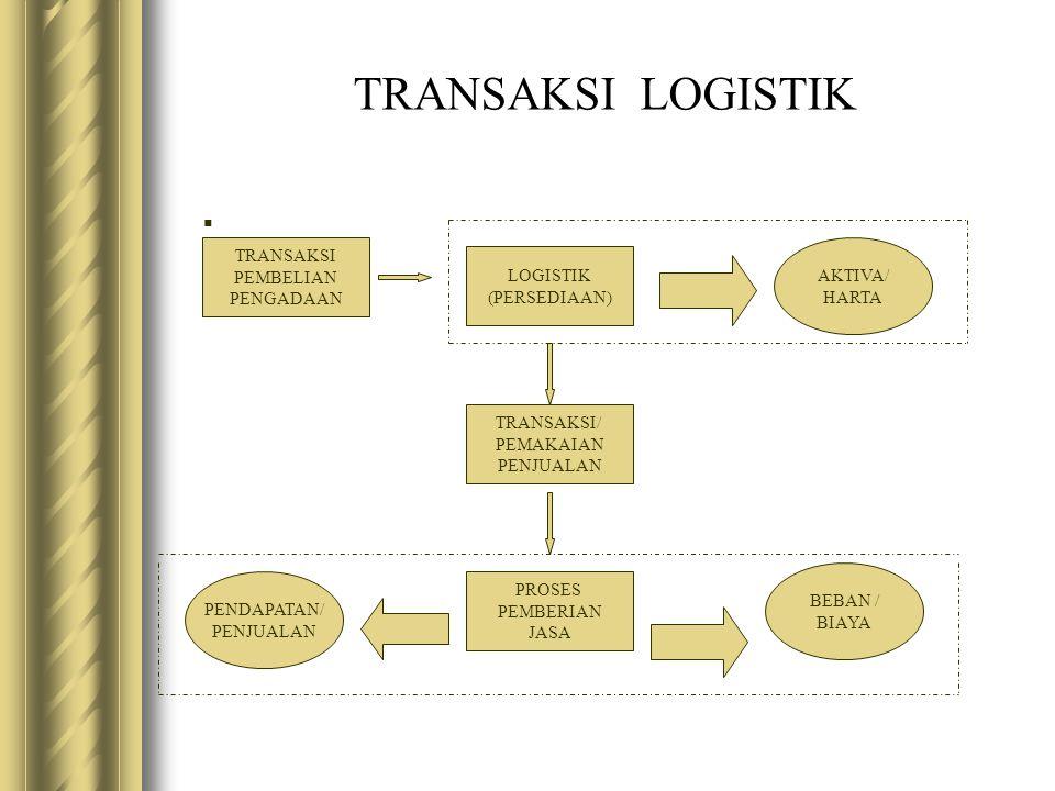 TRANSAKSI LOGISTIK . TRANSAKSI PEMBELIAN AKTIVA/ LOGISTIK PENGADAAN