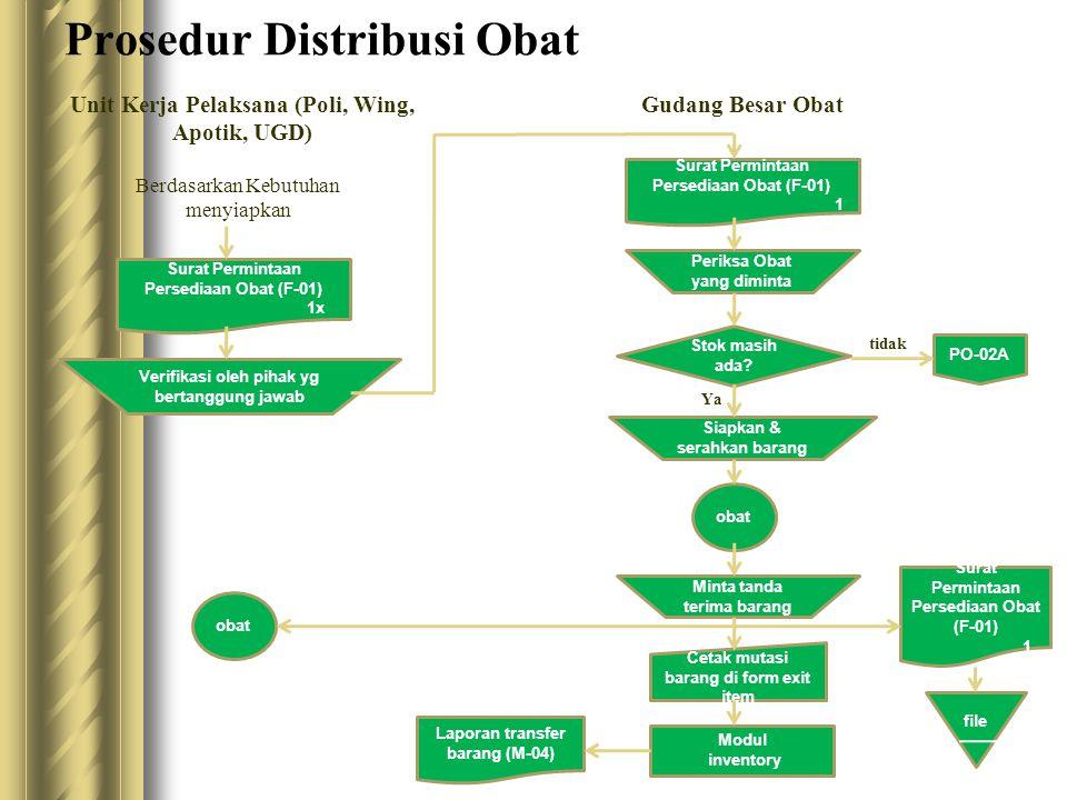 Prosedur Distribusi Obat